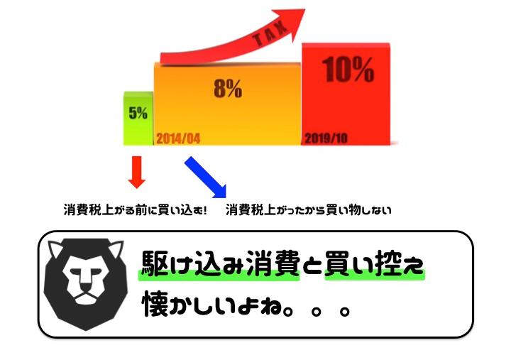 消費税10% キャッシュレス・消費者還元事業 増税後