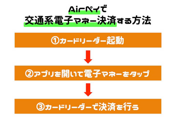 AirPAY 導入 交通系電子マネー決済手順