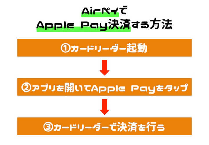 AirPAY 導入 Apple Pay決済手順