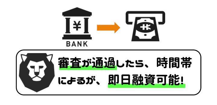 即日 キャッシング 振込 ATM