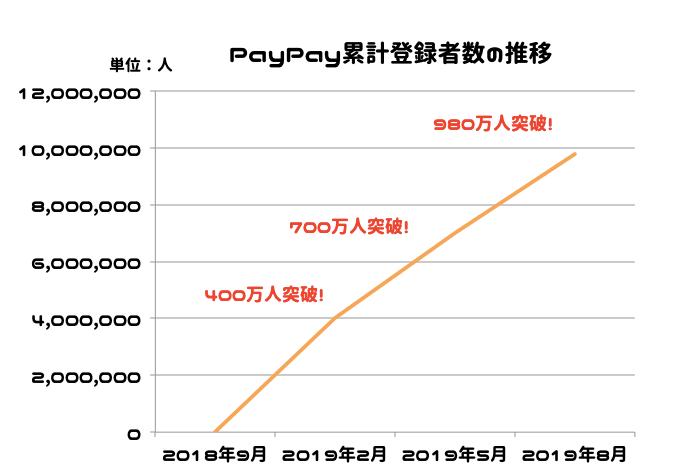 PayPay 導入 利用者数