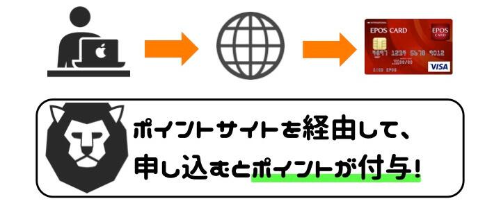 エポスカード 申し込み方法 作り方 紹介番号