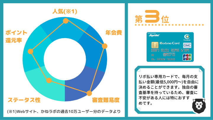 クレジットカード おすすめ ランキング第3位 セディナカードJiyu!da!