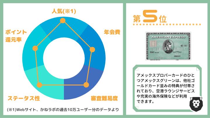 クレジットカード おすすめ ランキング第5位 アメックスグリーン