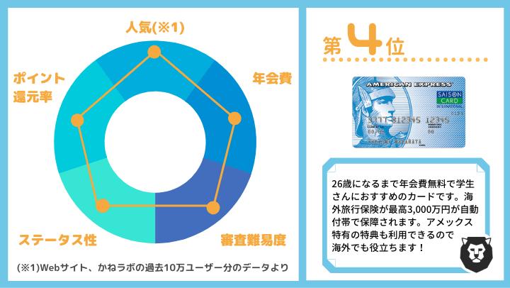 クレジットカード おすすめ ランキング第4位 セゾンブルーアメックス