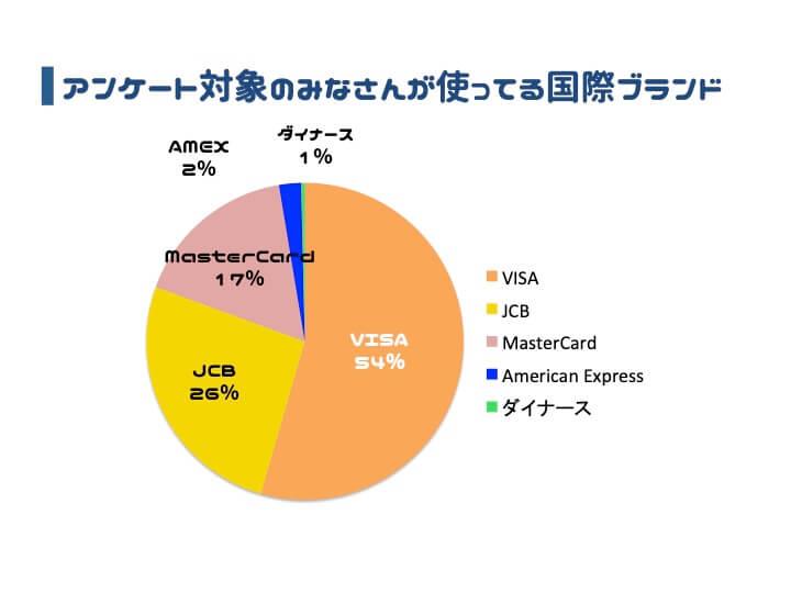 クレジットカード おすすめ アンケート 国際ブランド