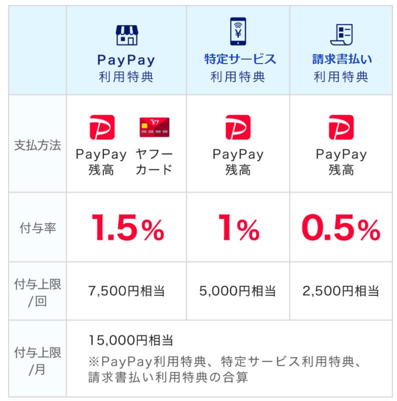 paypay_利用特典