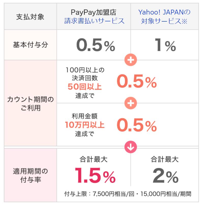paypay_キャンペーン情報