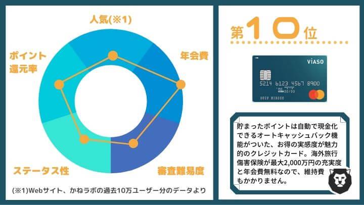 クレジットカード おすすめ ランキング第10位 VIASOカード