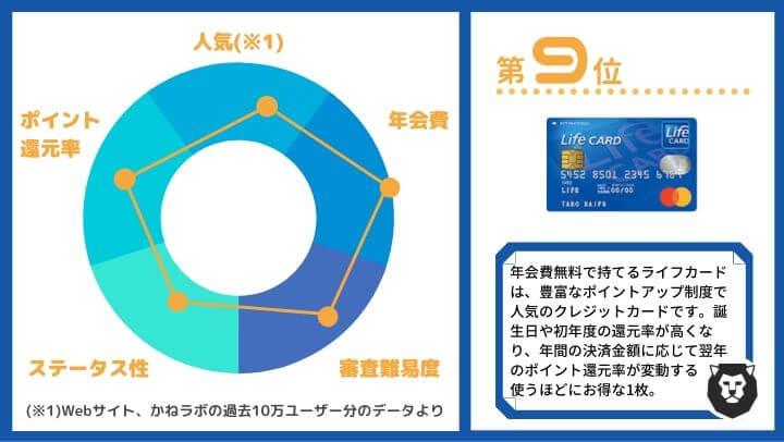 クレジットカード おすすめ ランキング第9位 ライフカード(年会費無料)