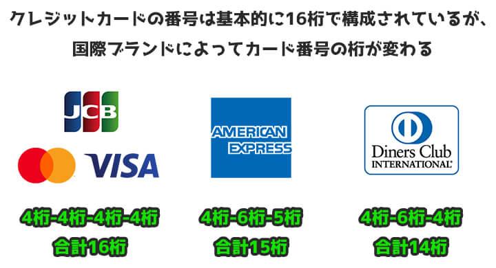 クレジットカード サイズ カード番号 桁数